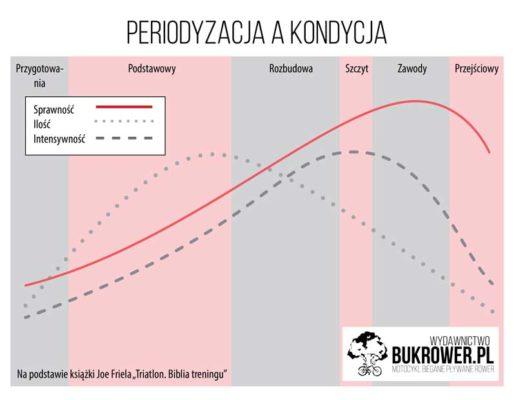periodyzacja treningu a kondycja - wykres