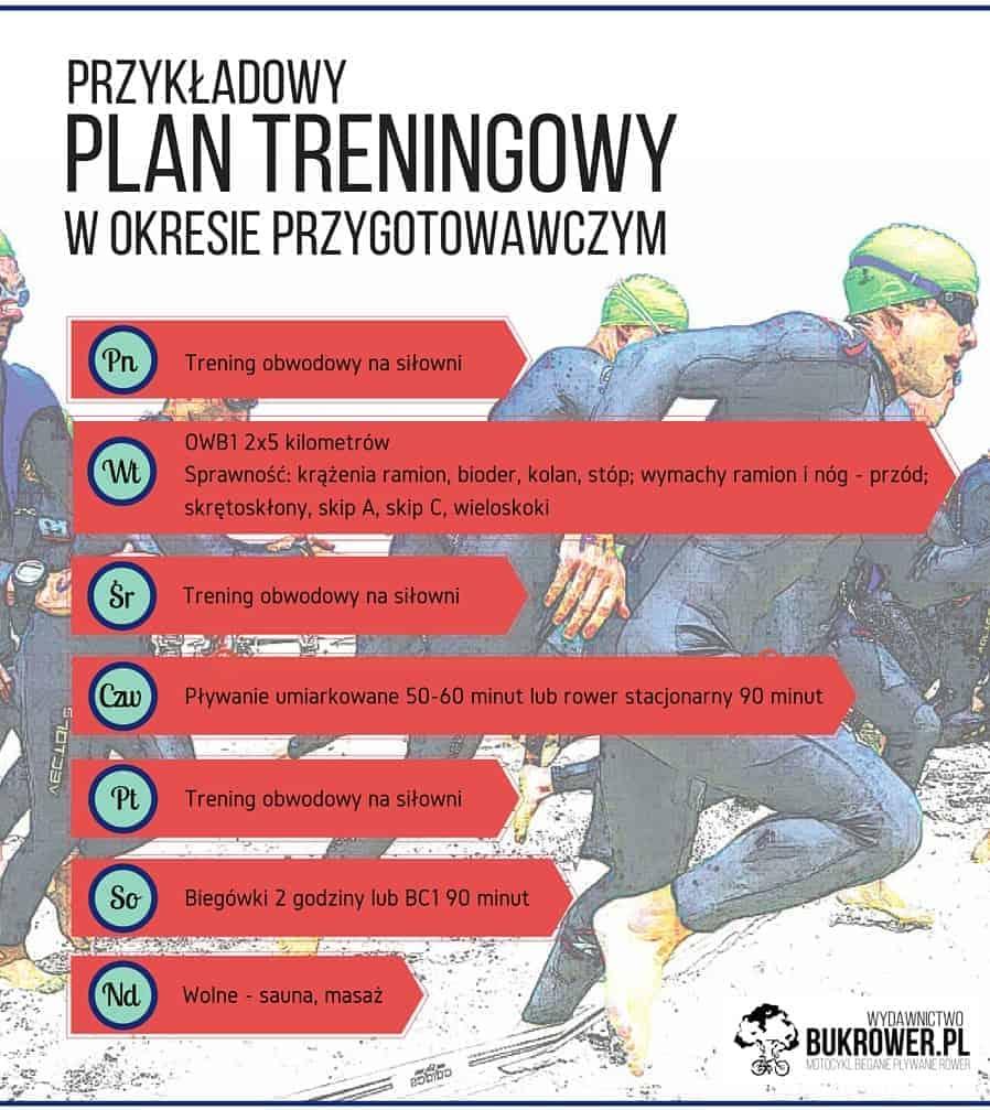 Roczny plan treningowy - etap przygotowawczy - przykładowy plan treningowy