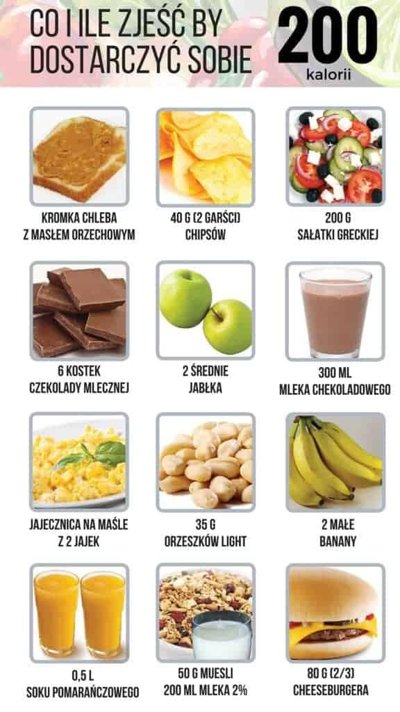 200 kcal wróżnych ilościach różnych produktów.