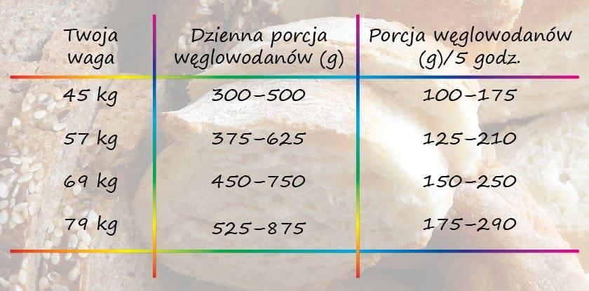 czy chleb tuczy - tabela dzienna porcja węglowodanów