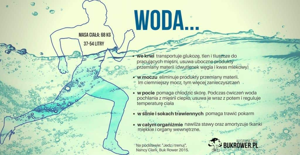 nawodnienie organizmu-właściwości wody