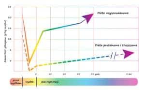 wykres wpływ diety na regenerację