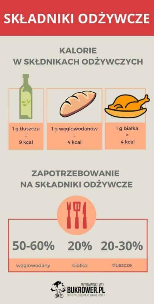 grafika dieta dla rowerzysty