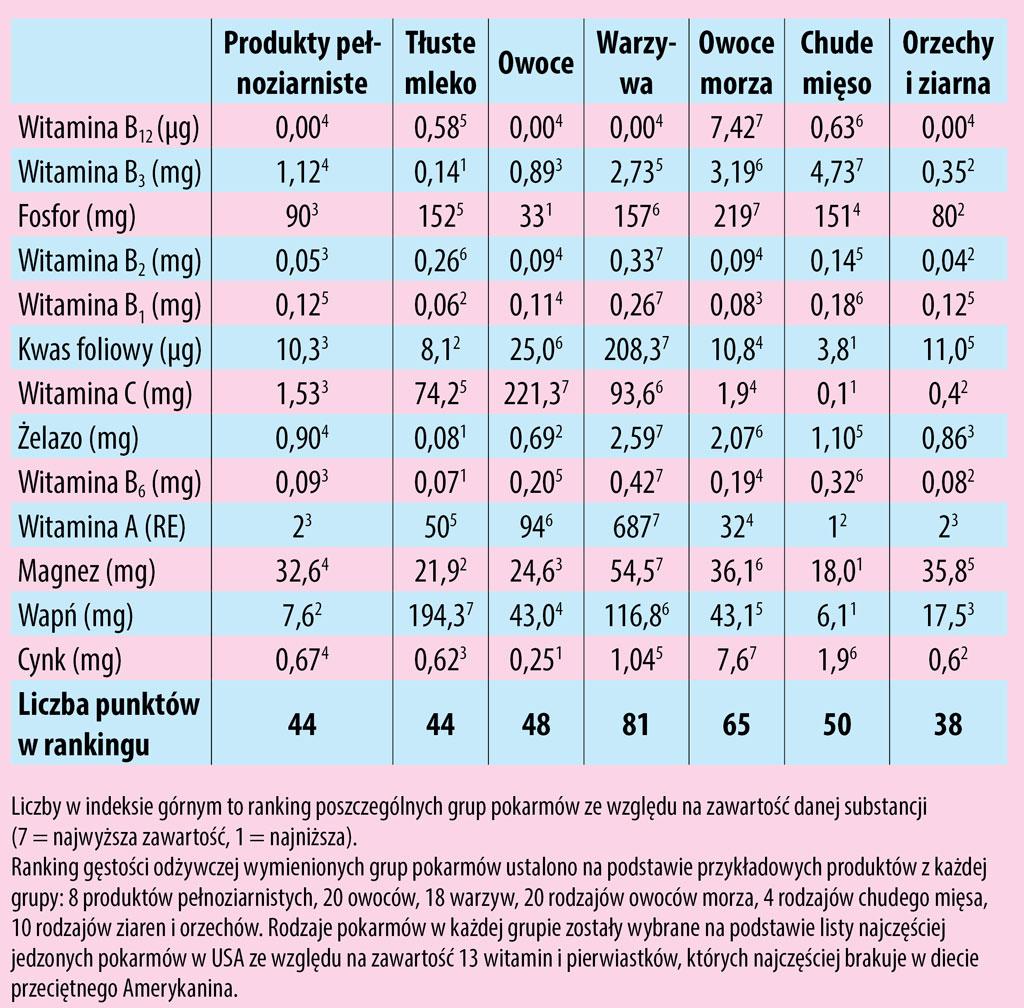 Tabela 2. Zawartość składników odżywczych wróżnych grupach pożywienia