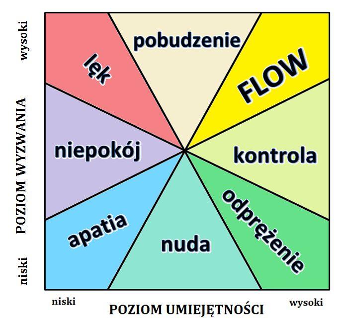 Stan przepływu wsporcie - diagram