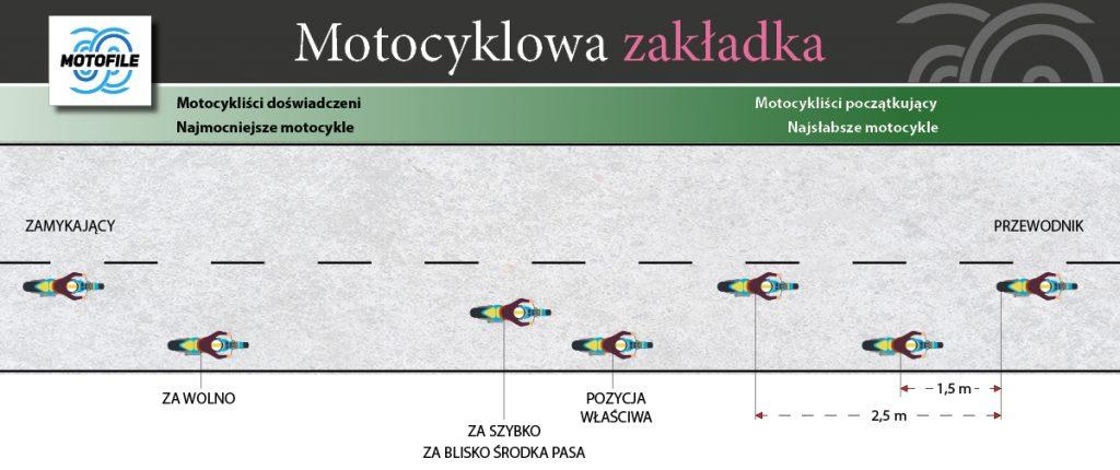 jazda motocyklem wgrupie szyk zakladka
