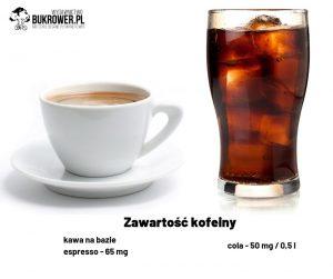 grafika przedstawiająca zawartość kofeiny wcoli ikawie, czyli obalamy mity dotyczące żywienia sportowców